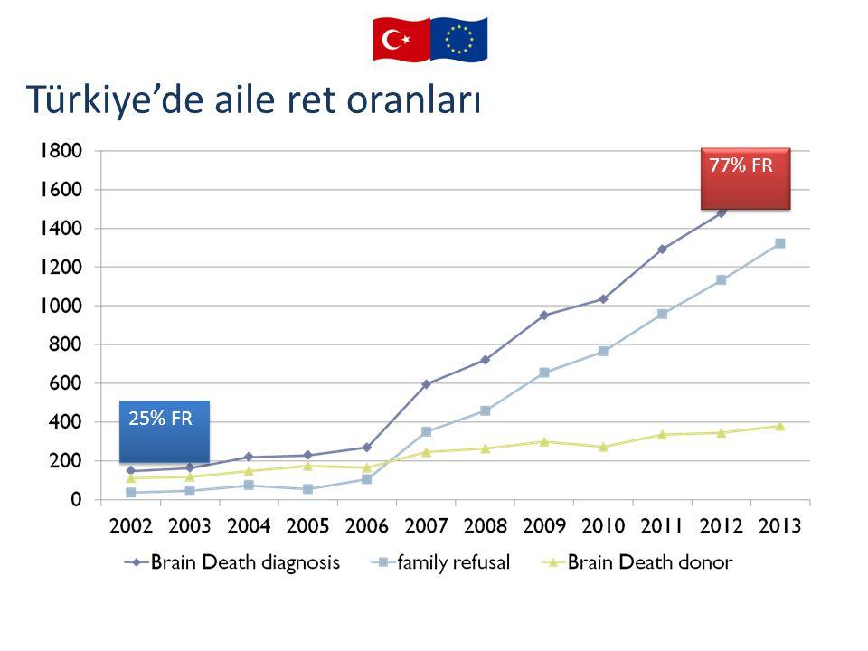 Türkiye'de aile ret oranları