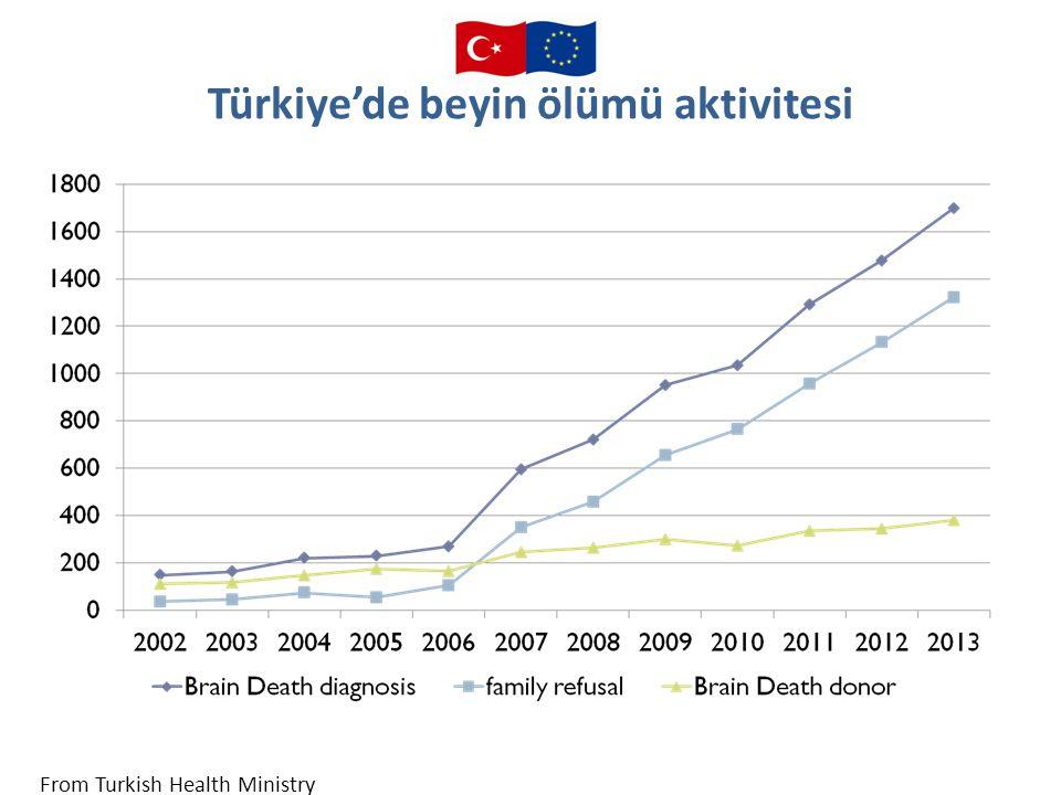 Türkiye'de beyin ölümü aktivitesi