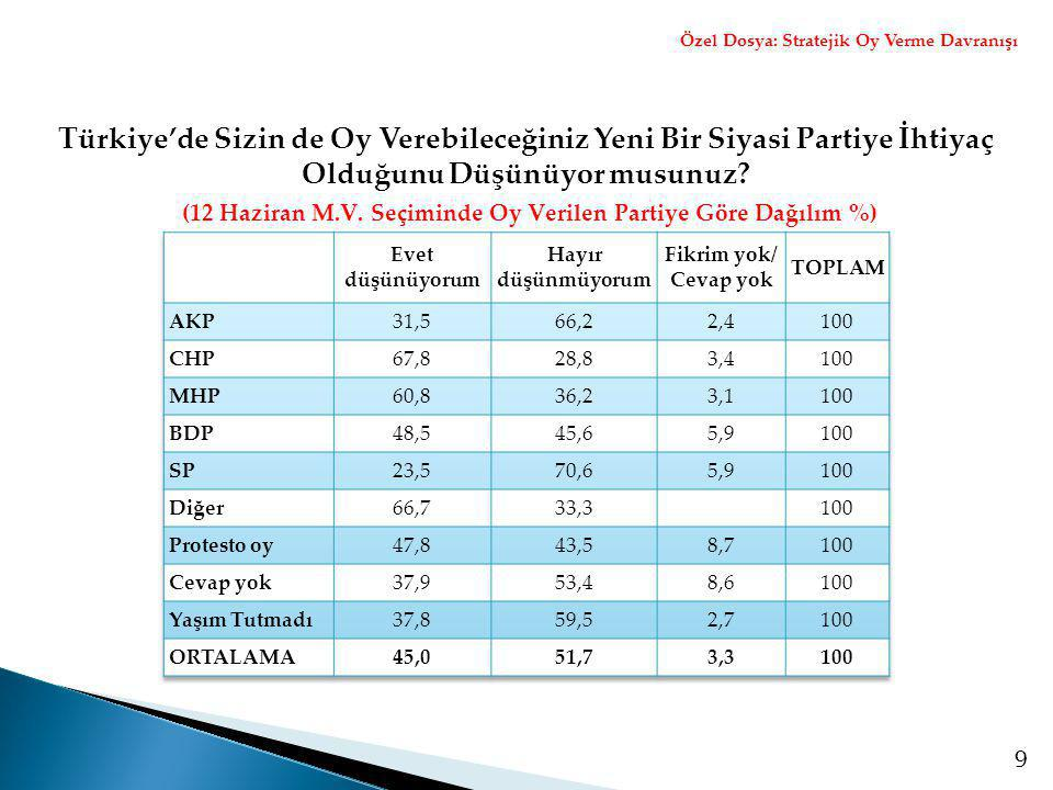(12 Haziran M.V. Seçiminde Oy Verilen Partiye Göre Dağılım %)