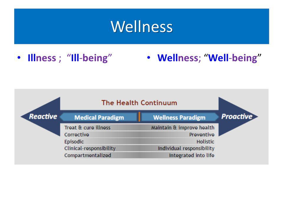 Wellness Illness ; Ill-being Wellness; Well-being