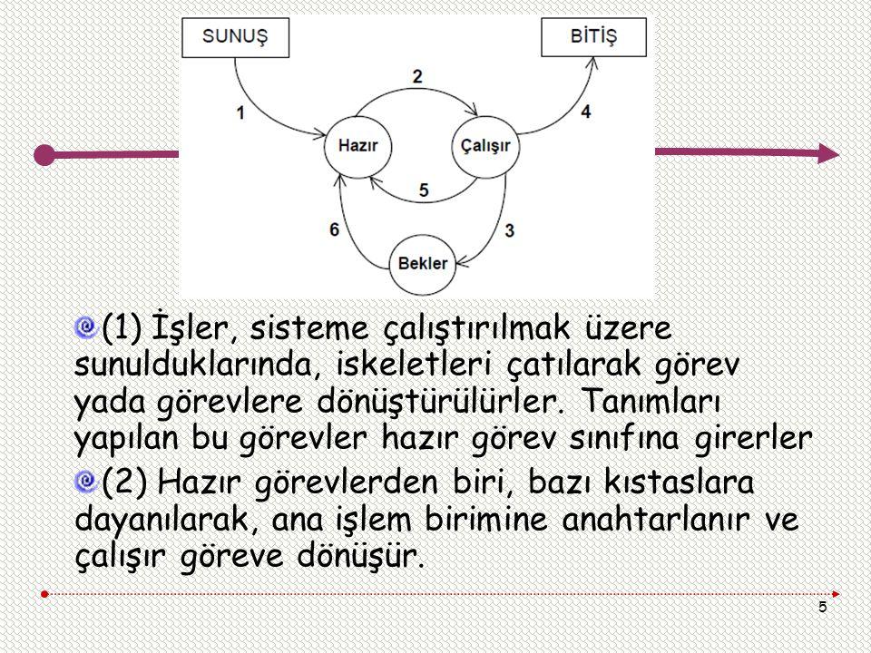 (1) İşler, sisteme çalıştırılmak üzere sunulduklarında, iskeletleri çatılarak görev yada görevlere dönüştürülürler. Tanımları yapılan bu görevler hazır görev sınıfına girerler