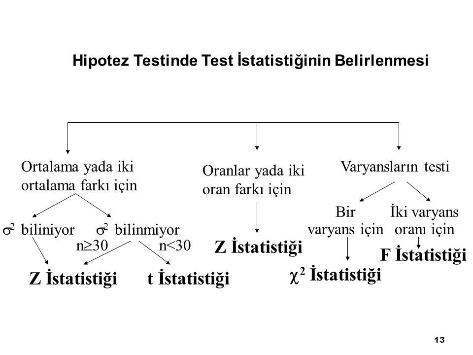 Hipotez Testinde Test İstatistiğinin Belirlenmesi