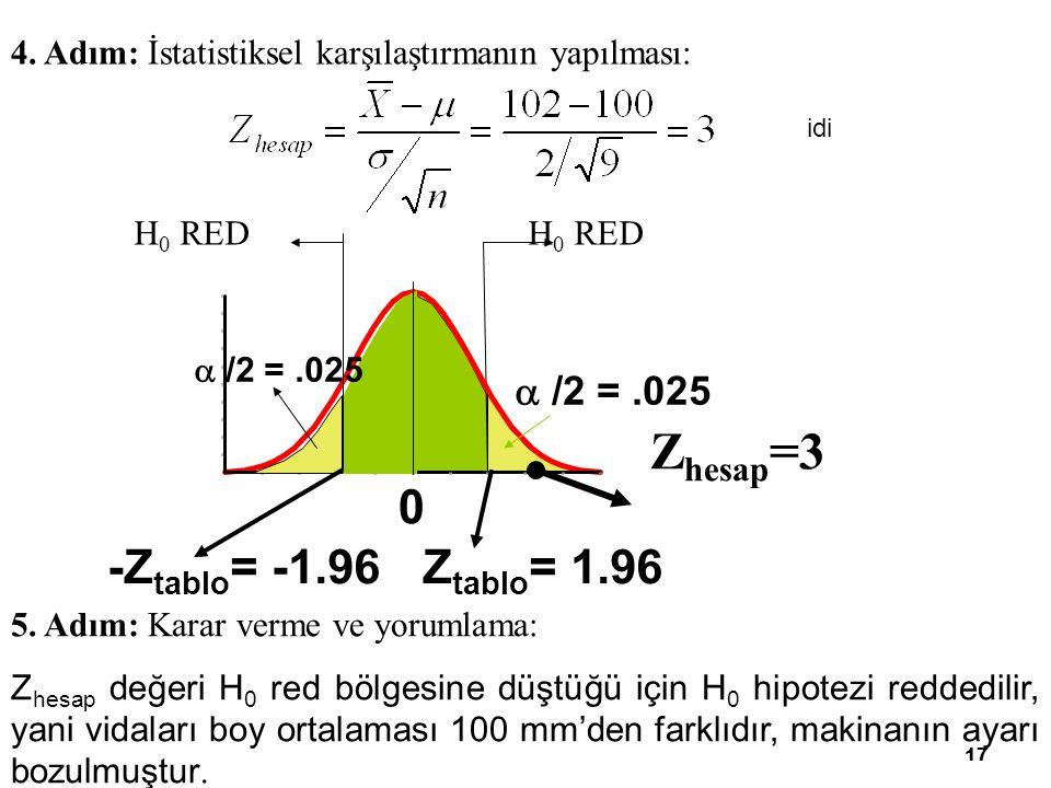 Zhesap=3 -Ztablo= -1.96 Ztablo= 1.96  /2 = .025