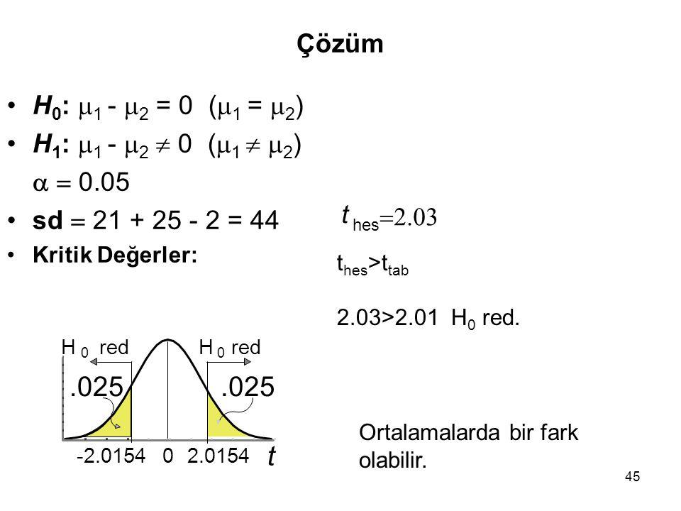 .025 .025 t Çözüm H0: 1 - 2 = 0 (1 = 2) H1: 1 - 2  0 (1  2)