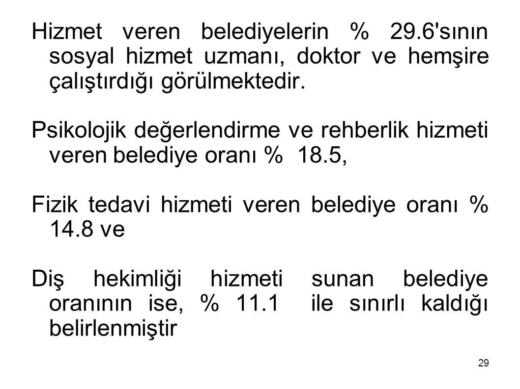 Hizmet veren belediyelerin % 29