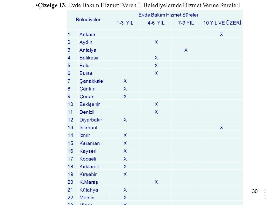 Çizelge 13. Evde Bakım Hizmeti Veren İl Belediyelernde Hizmet Verme Süreleri