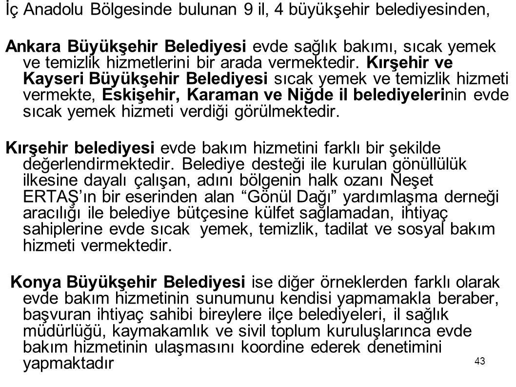 İç Anadolu Bölgesinde bulunan 9 il, 4 büyükşehir belediyesinden,