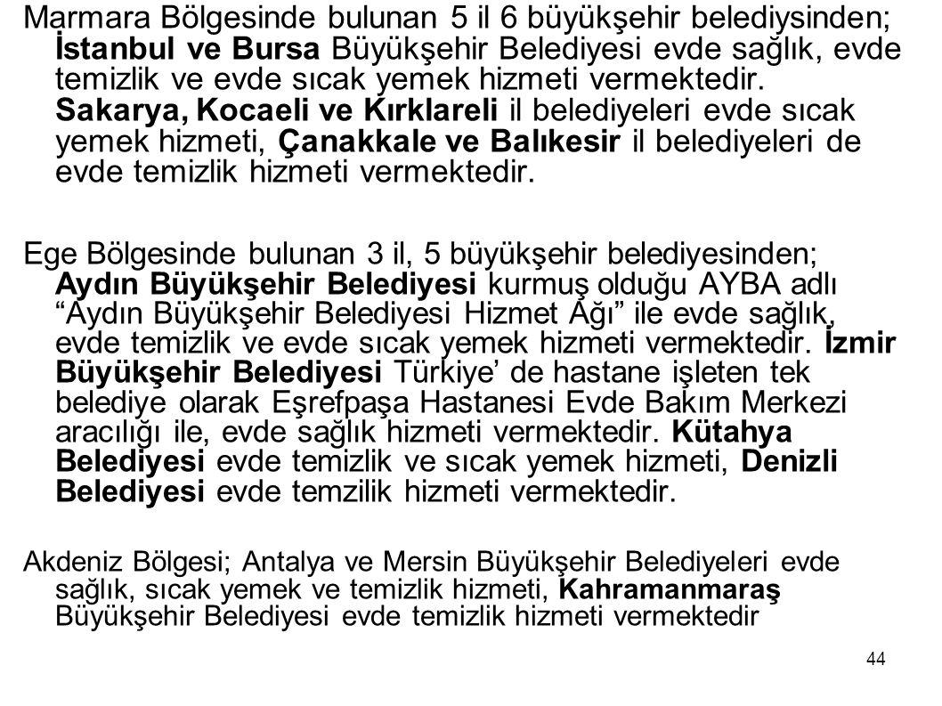 Marmara Bölgesinde bulunan 5 il 6 büyükşehir belediysinden; İstanbul ve Bursa Büyükşehir Belediyesi evde sağlık, evde temizlik ve evde sıcak yemek hizmeti vermektedir. Sakarya, Kocaeli ve Kırklareli il belediyeleri evde sıcak yemek hizmeti, Çanakkale ve Balıkesir il belediyeleri de evde temizlik hizmeti vermektedir.