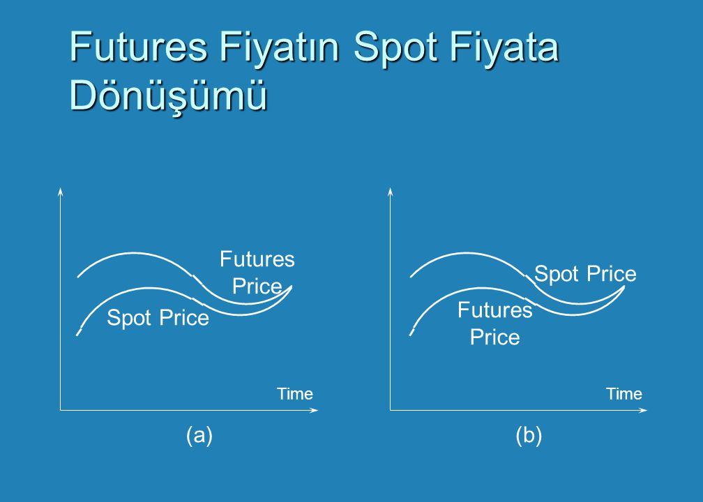 Futures Fiyatın Spot Fiyata Dönüşümü