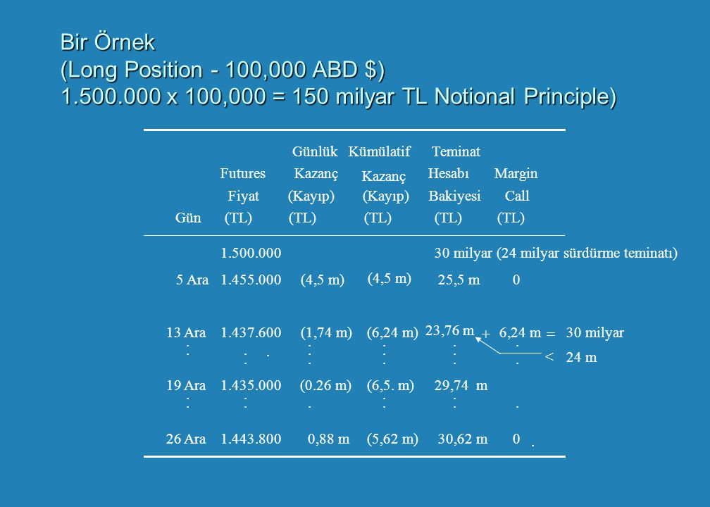 Bir Örnek (Long Position - 100,000 ABD $) 1. 500