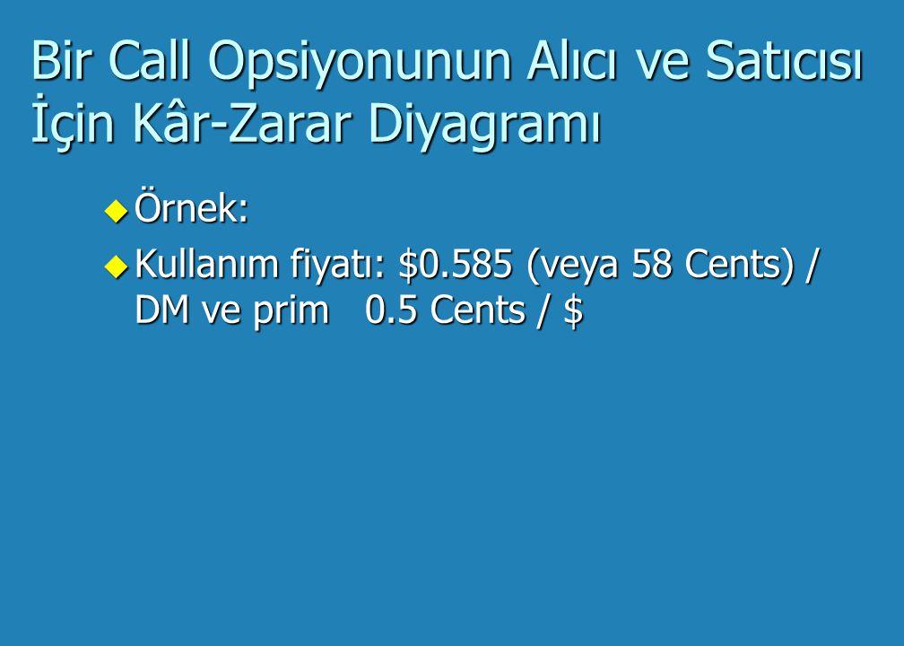 Bir Call Opsiyonunun Alıcı ve Satıcısı İçin Kâr-Zarar Diyagramı