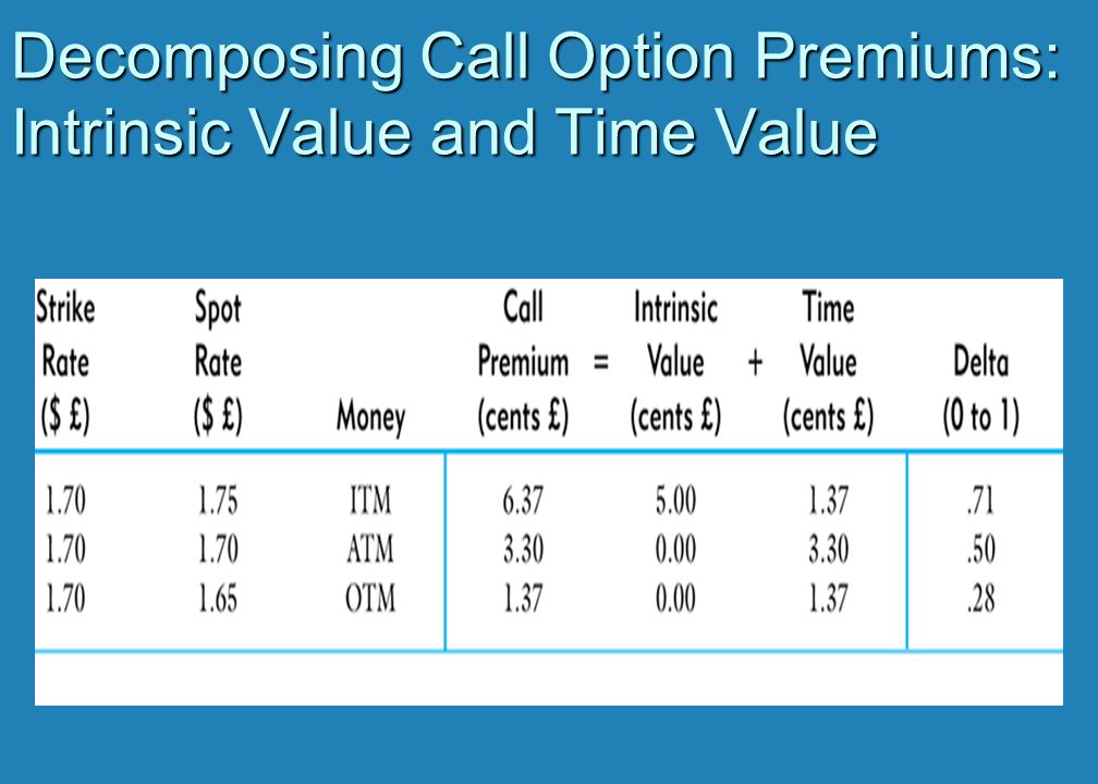 Decomposing Call Option Premiums: Intrinsic Value and Time Value