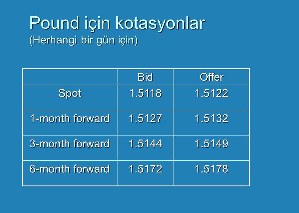 Pound için kotasyonlar (Herhangi bir gün için)