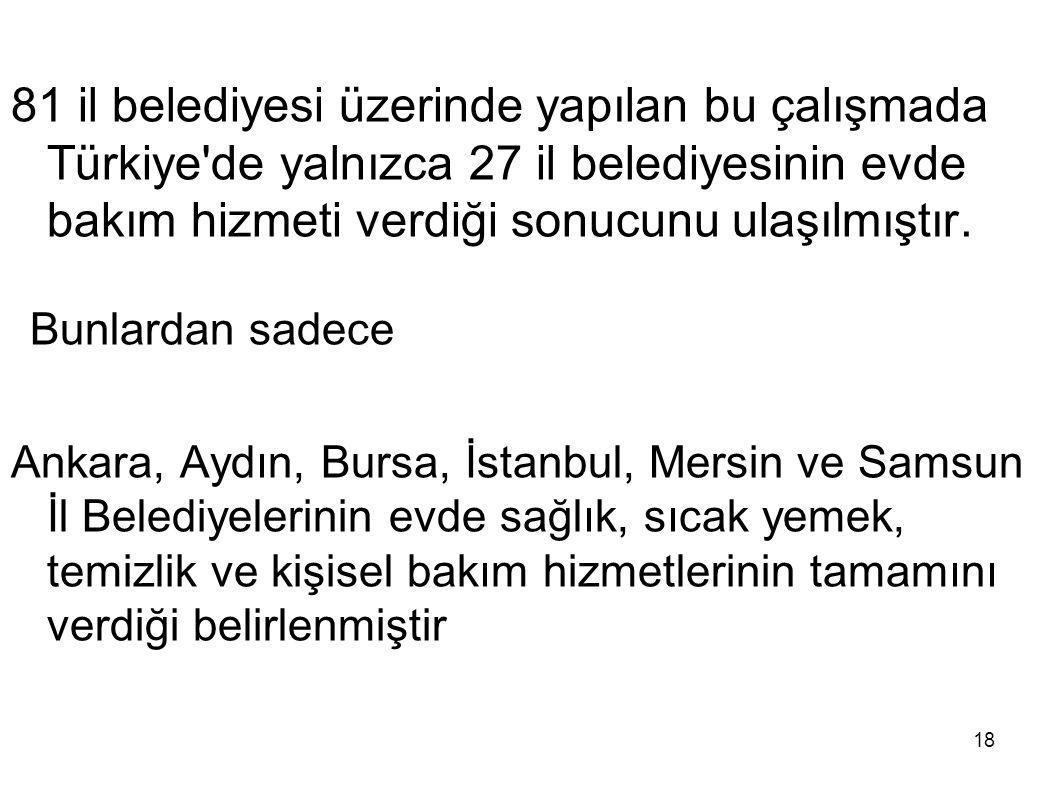 81 il belediyesi üzerinde yapılan bu çalışmada Türkiye de yalnızca 27 il belediyesinin evde bakım hizmeti verdiği sonucunu ulaşılmıştır.
