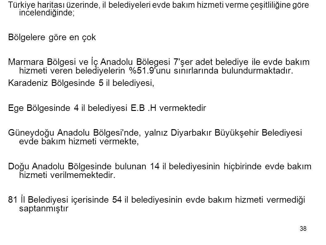 Karadeniz Bölgesinde 5 il belediyesi,