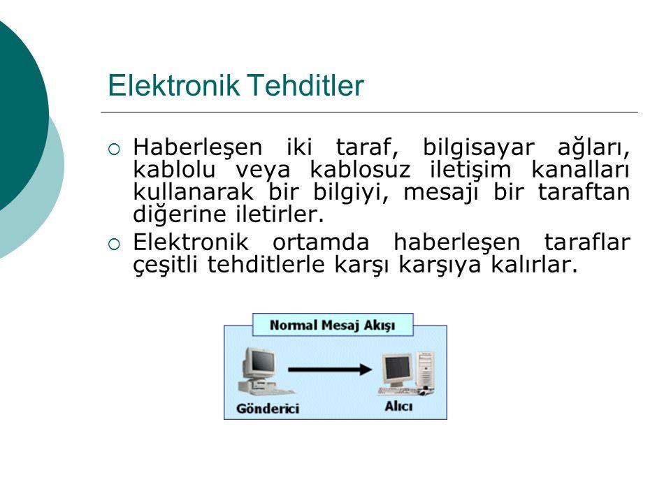 Elektronik Tehditler