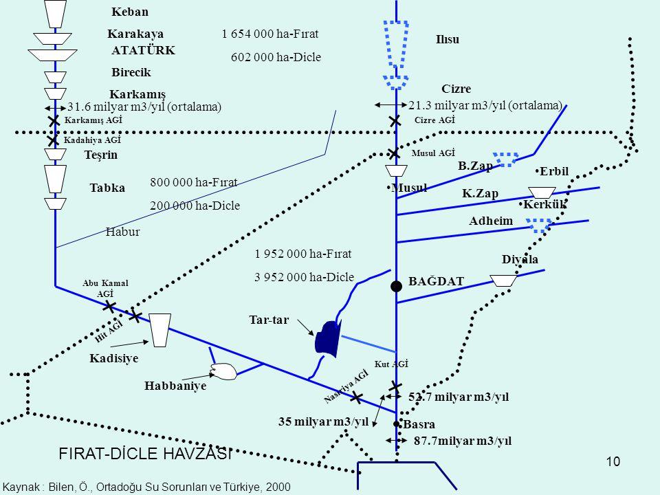 Kaynak : Bilen, Ö., Ortadoğu Su Sorunları ve Türkiye, 2000