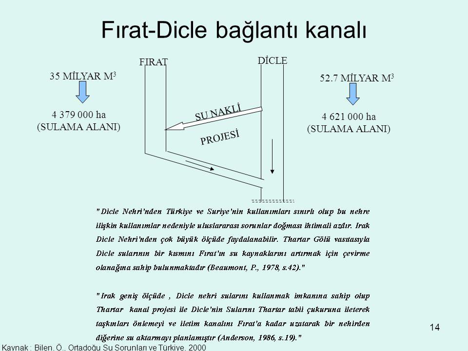 Fırat-Dicle bağlantı kanalı