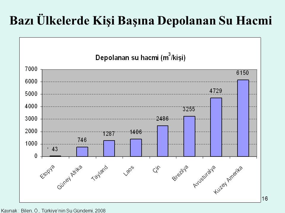 Kaynak : Bilen, Ö., Türkiye'nin Su Gündemi, 2008