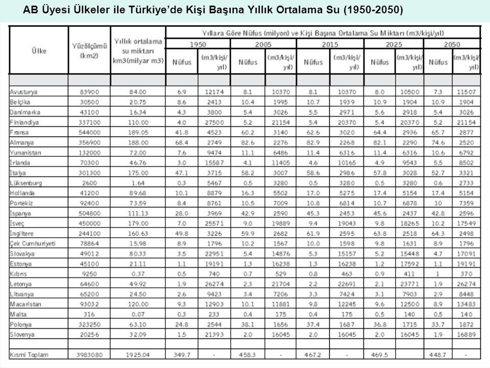 AB Üyesi Ülkeler ile Türkiye'de Kişi Başına Yıllık Ortalama Su (1950-2050)