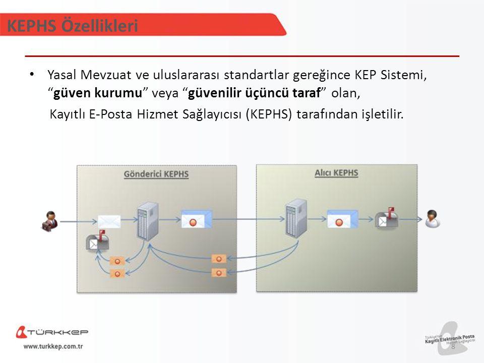 KEPHS Özellikleri Yasal Mevzuat ve uluslararası standartlar gereğince KEP Sistemi, güven kurumu veya güvenilir üçüncü taraf olan,