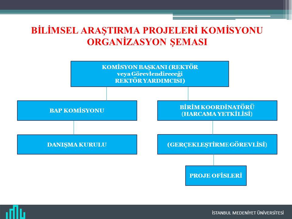 BİLİMSEL ARAŞTIRMA PROJELERİ KOMİSYONU ORGANİZASYON ŞEMASI