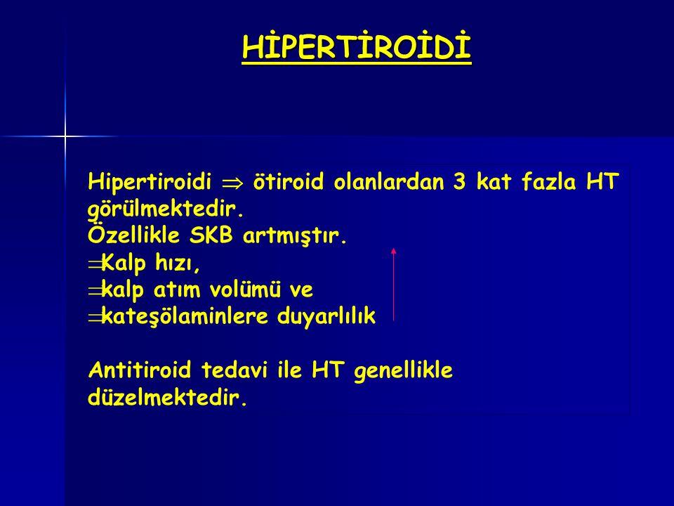 HİPERTİROİDİ Hipertiroidi  ötiroid olanlardan 3 kat fazla HT görülmektedir. Özellikle SKB artmıştır.
