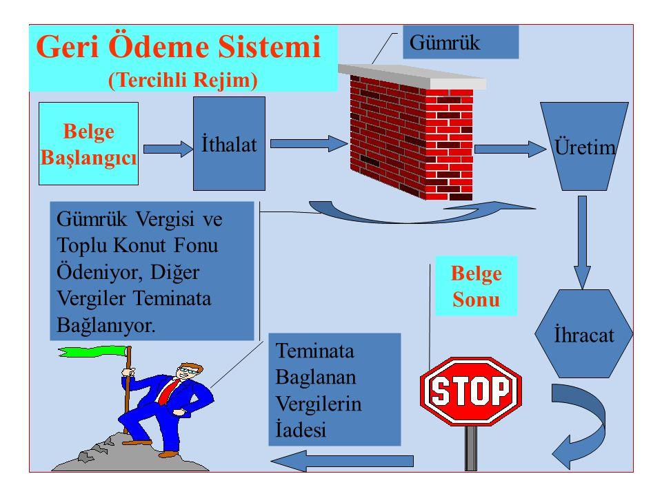 Geri Ödeme Sistemi Gümrük (Tercihli Rejim) Belge İthalat Üretim