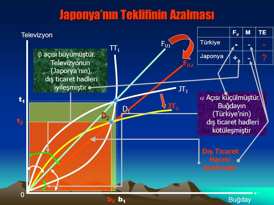 Japonya'nın Teklifinin Azalması