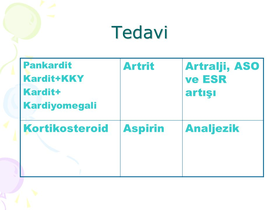 Tedavi Artrit Artralji, ASO ve ESR artışı Kortikosteroid Aspirin