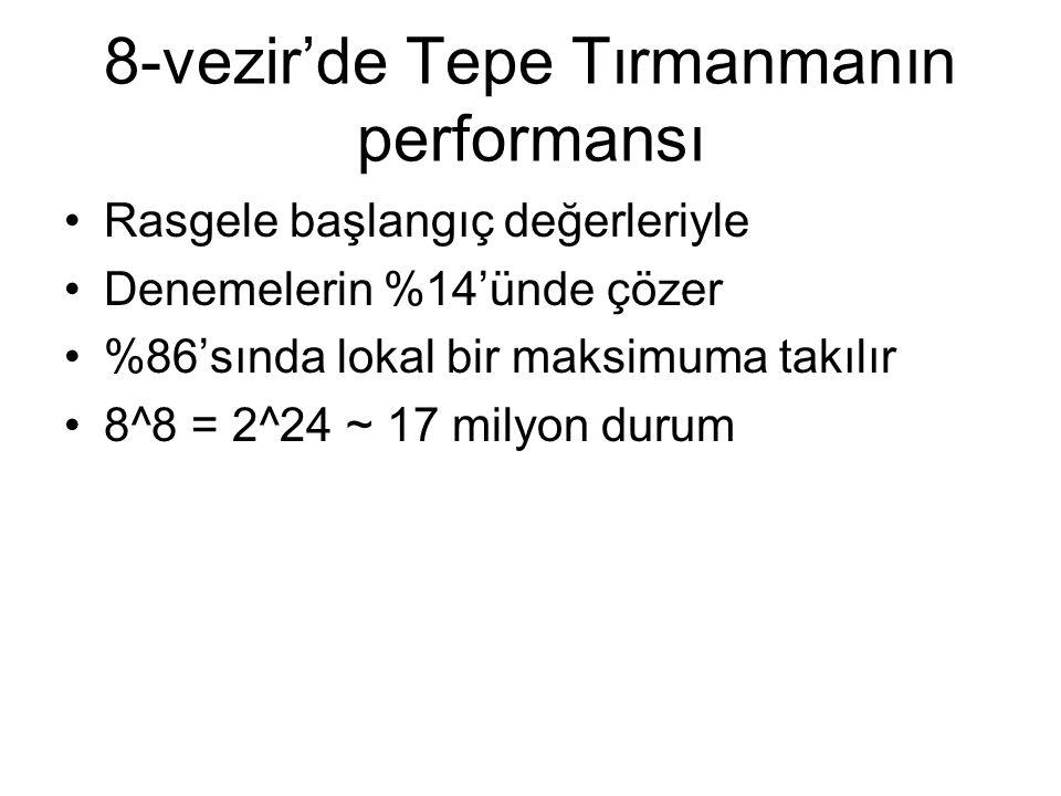 8-vezir'de Tepe Tırmanmanın performansı