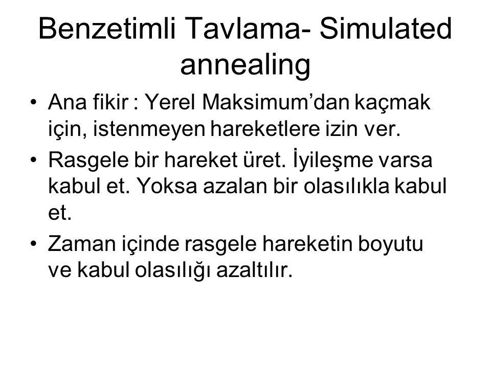 Benzetimli Tavlama- Simulated annealing