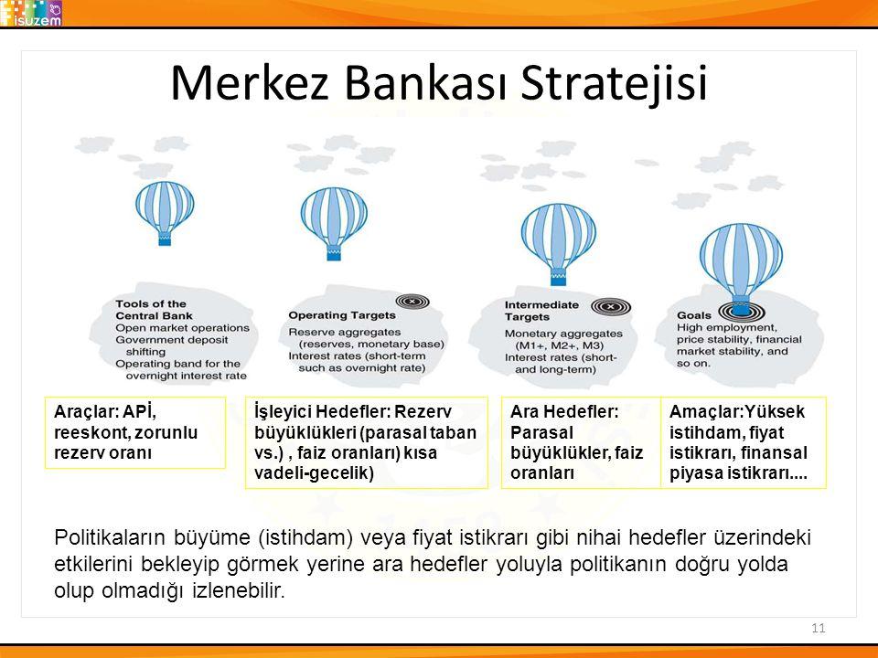 Merkez Bankası Stratejisi