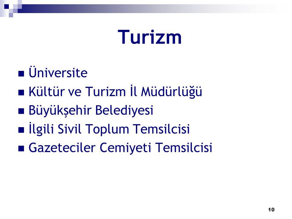 Turizm Üniversite Kültür ve Turizm İl Müdürlüğü Büyükşehir Belediyesi