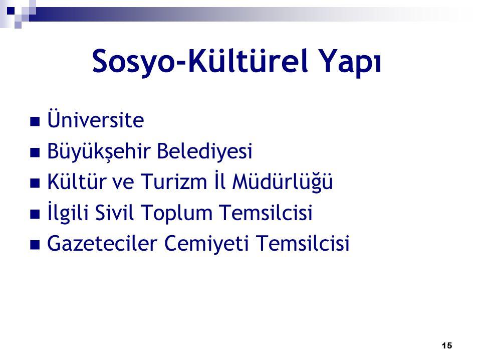 Sosyo-Kültürel Yapı Üniversite Büyükşehir Belediyesi