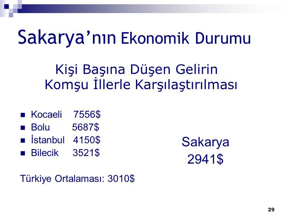 Sakarya'nın Ekonomik Durumu