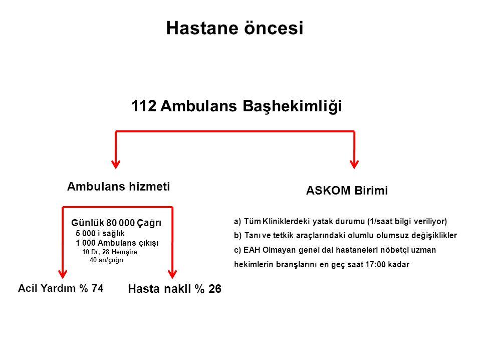 112 Ambulans Başhekimliği