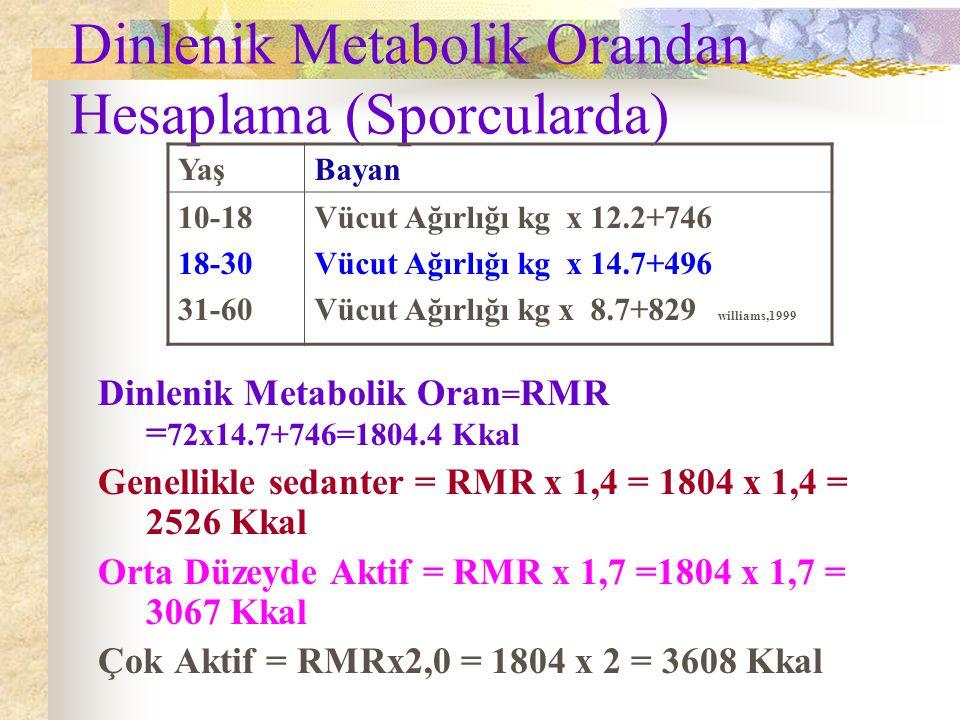Dinlenik Metabolik Orandan Hesaplama (Sporcularda)