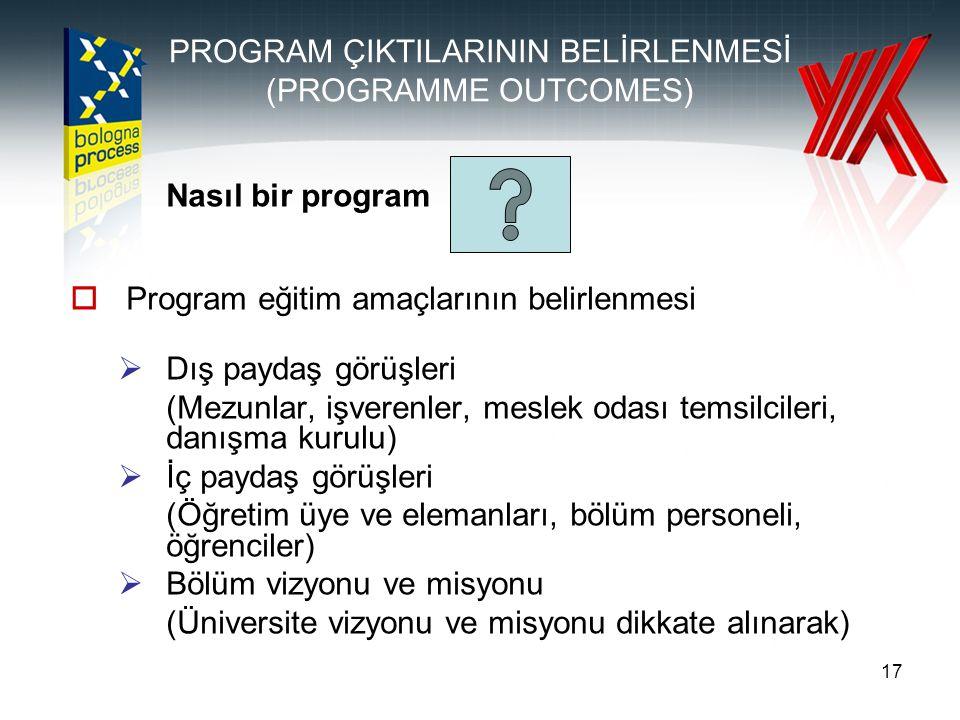 PROGRAM ÇIKTILARININ BELİRLENMESİ (PROGRAMME OUTCOMES)
