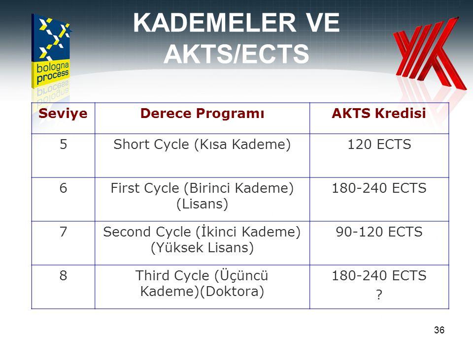 KADEMELER VE AKTS/ECTS