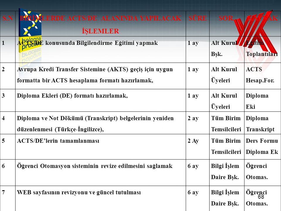 BİRİMLERDE ACTS/DE ALANINDA YAPILACAK İŞLEMLER