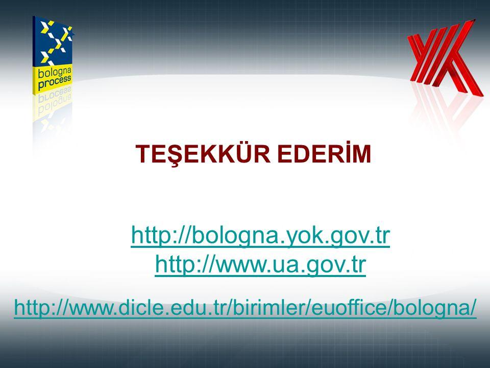 http://bologna.yok.gov.tr http://www.ua.gov.tr