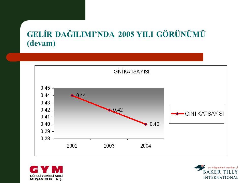 GELİR DAĞILIMI'NDA 2005 YILI GÖRÜNÜMÜ (devam)