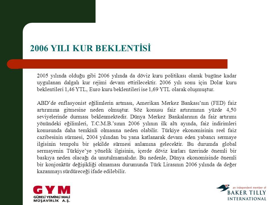 2006 YILI KUR BEKLENTİSİ