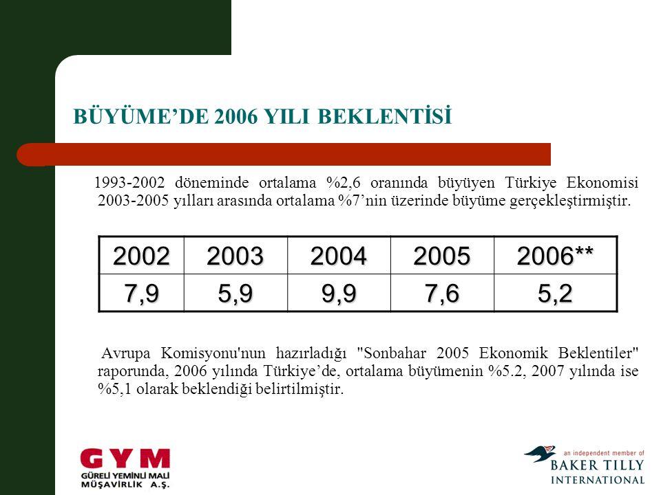 BÜYÜME'DE 2006 YILI BEKLENTİSİ
