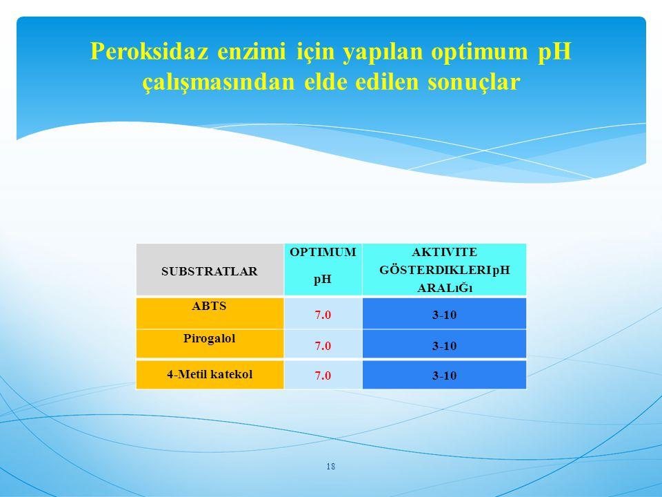 Aktivite Gösterdikleri pH Aralığı