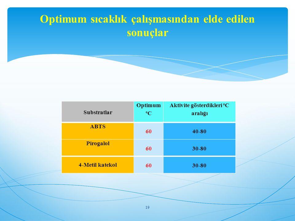 Optimum sıcaklık çalışmasından elde edilen sonuçlar