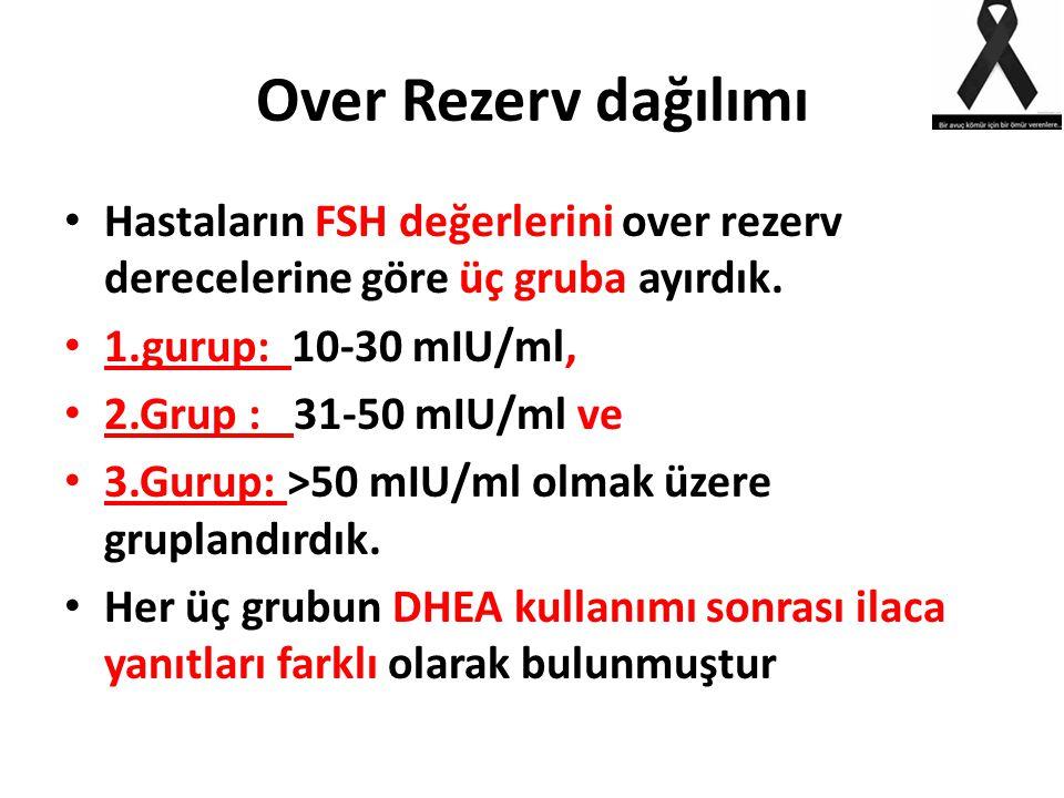Over Rezerv dağılımı Hastaların FSH değerlerini over rezerv derecelerine göre üç gruba ayırdık. 1.gurup: 10-30 mIU/ml,