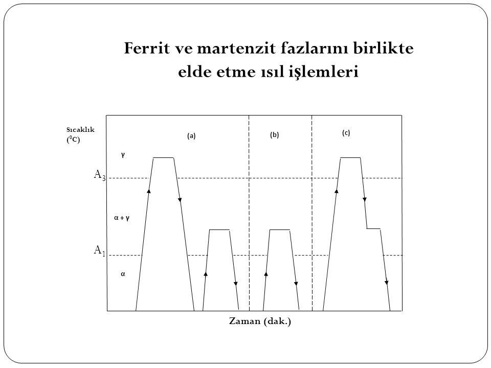 Ferrit ve martenzit fazlarını birlikte elde etme ısıl işlemleri