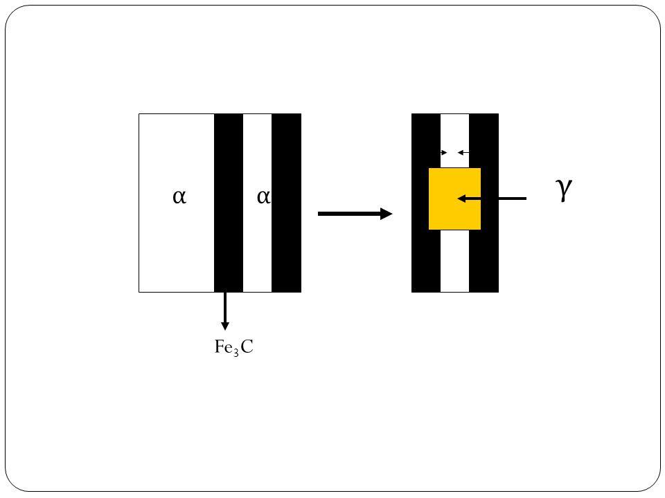 Fe3C α γ